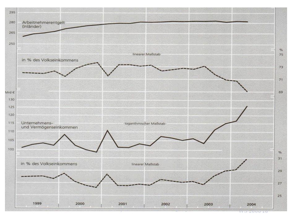 WS 2006 16 U. van SuntumKonjunktur und Beschäftigung