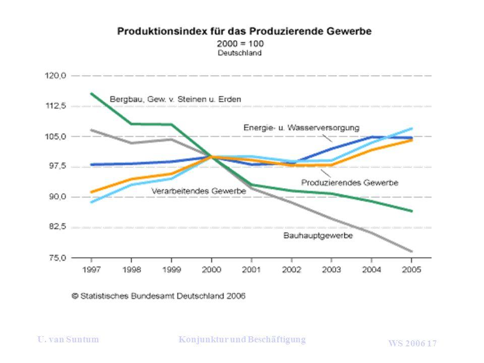 WS 2006 17 U. van SuntumKonjunktur und Beschäftigung
