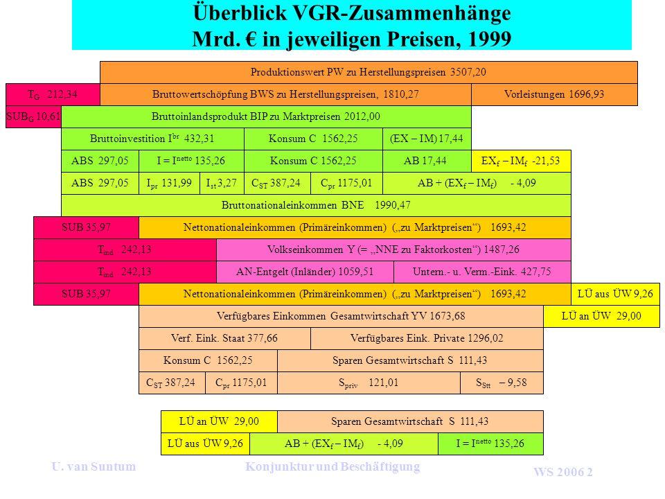 WS 2006 2 U. van SuntumKonjunktur und Beschäftigung Überblick VGR-Zusammenhänge Mrd. in jeweiligen Preisen, 1999 Produktionswert PW zu Herstellungspre