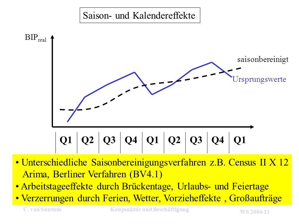 WS 2006 21 U. van SuntumKonjunktur und Beschäftigung Saison- und Kalendereffekte Q4Q3Q2Q1Q4Q3Q2Q1 Unterschiedliche Saisonbereinigungsverfahren z.B. Ce