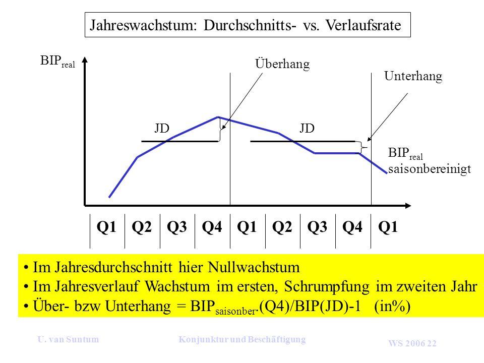 WS 2006 22 U. van SuntumKonjunktur und Beschäftigung Jahreswachstum: Durchschnitts- vs. Verlaufsrate Q4Q3Q2Q1Q4Q3Q2Q1 Im Jahresdurchschnitt hier Nullw