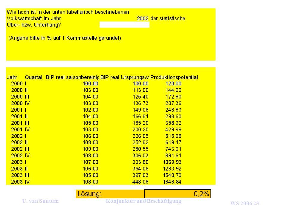 WS 2006 23 U. van SuntumKonjunktur und Beschäftigung