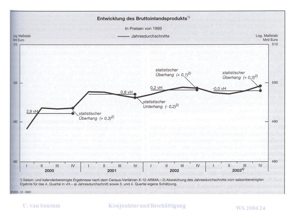 WS 2006 24 U. van SuntumKonjunktur und Beschäftigung