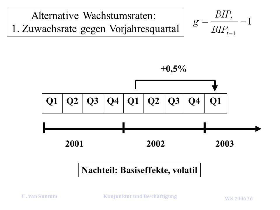 WS 2006 26 U. van SuntumKonjunktur und Beschäftigung Alternative Wachstumsraten: 1. Zuwachsrate gegen Vorjahresquartal 200120022003 Q1Q4Q3Q2Q1Q4Q3Q2Q1