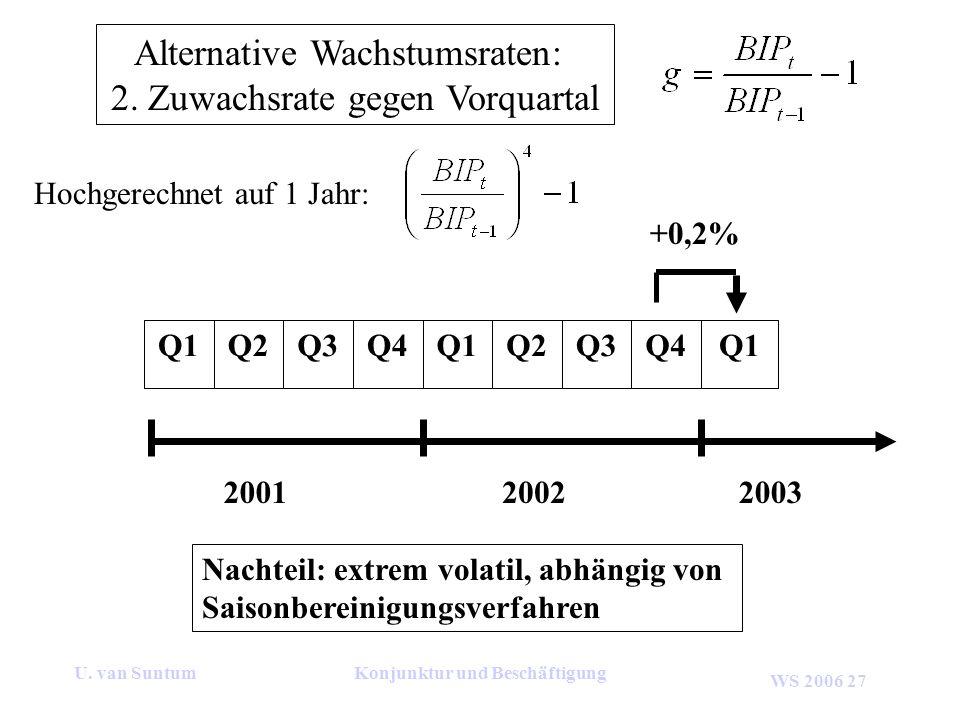 WS 2006 27 U. van SuntumKonjunktur und Beschäftigung Alternative Wachstumsraten: 2. Zuwachsrate gegen Vorquartal 200120022003 Q1Q4Q3Q2Q1Q4Q3Q2Q1 +0,2%