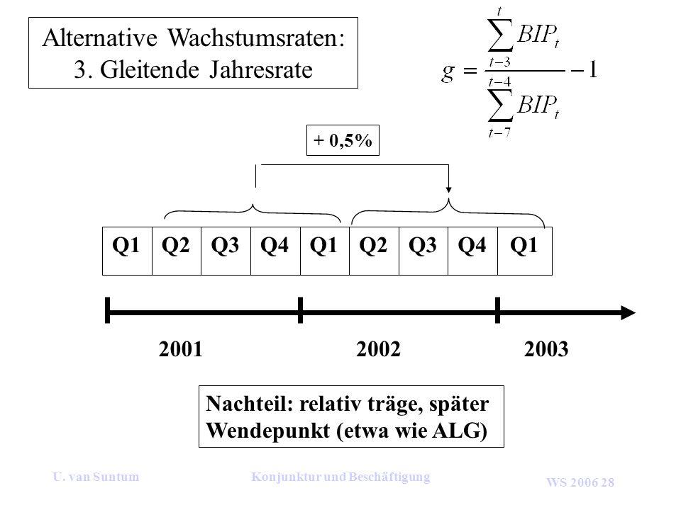 WS 2006 28 U. van SuntumKonjunktur und Beschäftigung Alternative Wachstumsraten: 3. Gleitende Jahresrate 200120022003 Q1Q4Q3Q2Q1Q4Q3Q2Q1 Nachteil: rel