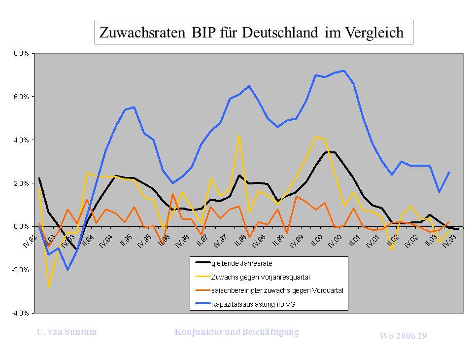 WS 2006 29 U. van SuntumKonjunktur und Beschäftigung Zuwachsraten BIP für Deutschland im Vergleich