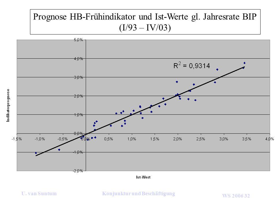 WS 2006 32 U. van SuntumKonjunktur und Beschäftigung Prognose HB-Frühindikator und Ist-Werte gl. Jahresrate BIP (I/93 – IV/03)