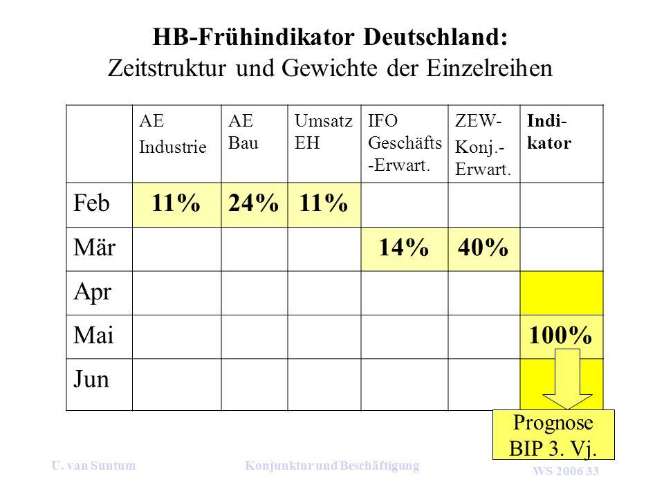 WS 2006 33 U. van SuntumKonjunktur und Beschäftigung AE Industrie AE Bau Umsatz EH IFO Geschäfts -Erwart. ZEW- Konj.- Erwart. Indi- kator Feb11%24%11%