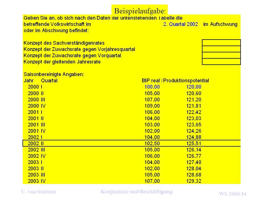WS 2006 34 U. van SuntumKonjunktur und Beschäftigung Beispielaufgabe:
