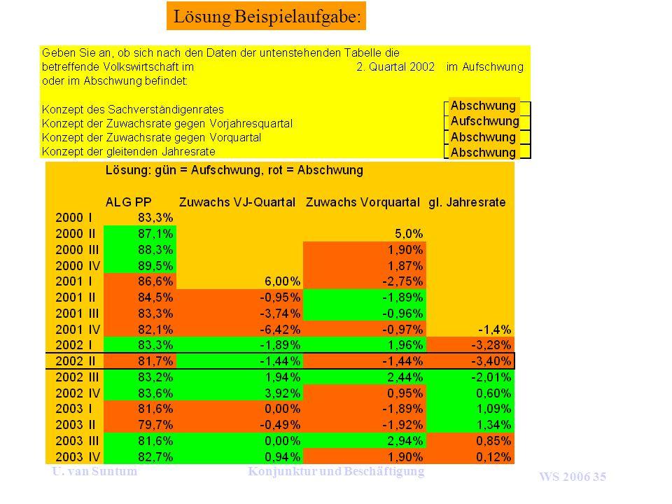 WS 2006 35 U. van SuntumKonjunktur und Beschäftigung Lösung Beispielaufgabe: