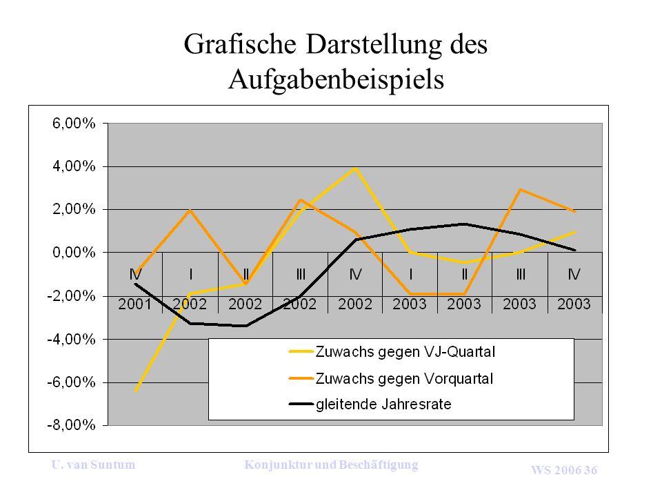 WS 2006 36 U. van SuntumKonjunktur und Beschäftigung Grafische Darstellung des Aufgabenbeispiels