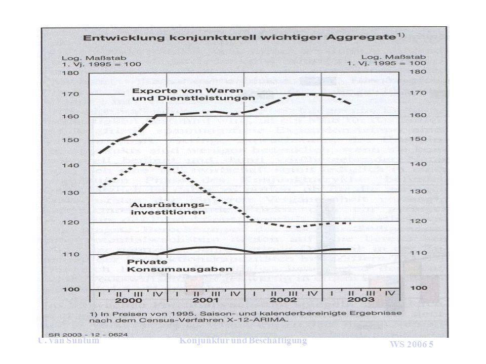 WS 2006 5 U. van SuntumKonjunktur und Beschäftigung