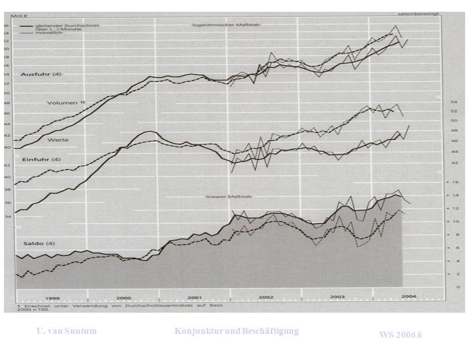 WS 2006 6 U. van SuntumKonjunktur und Beschäftigung
