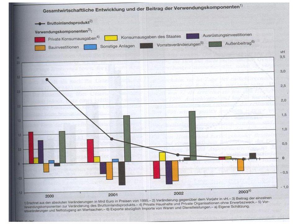 WS 2006 7 U. van SuntumKonjunktur und Beschäftigung