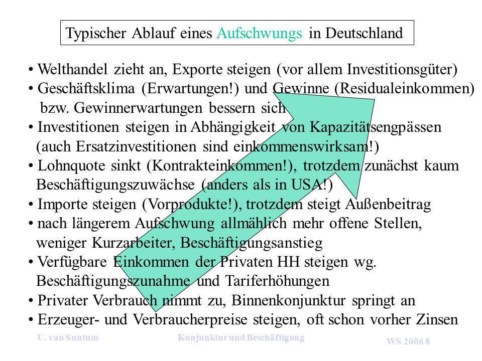 WS 2006 8 U. van SuntumKonjunktur und Beschäftigung Typischer Ablauf eines Aufschwungs in Deutschland Welthandel zieht an, Exporte steigen (vor allem