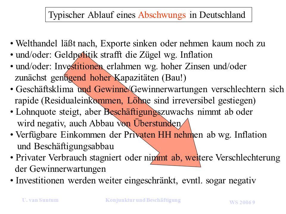WS 2006 9 U. van SuntumKonjunktur und Beschäftigung Typischer Ablauf eines Abschwungs in Deutschland Welthandel läßt nach, Exporte sinken oder nehmen