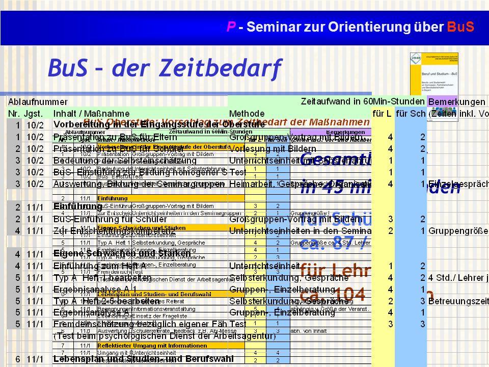 P - Seminar zur Orientierung über BuS BuS – der Zeitbedarf Gesamtbedarf in 45 min-Stunden für Schüler: ca. 87 / 207 h für Lehrer: ca. 104 / 121 h