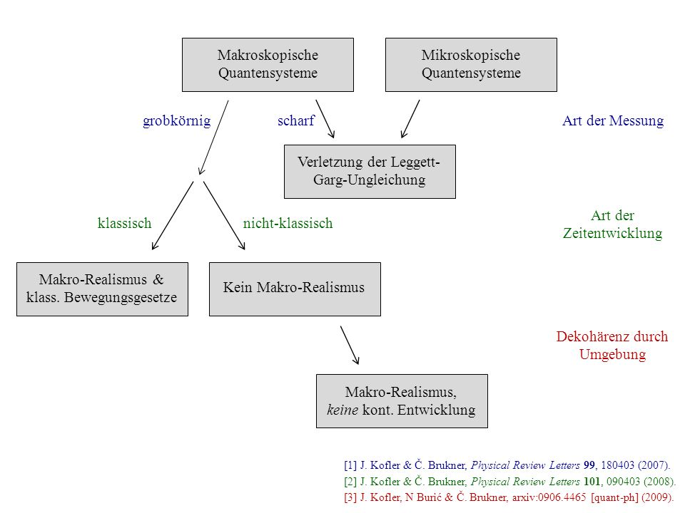 Makroskopische Quantensysteme Art der Messung Mikroskopische Quantensysteme Verletzung der Leggett- Garg-Ungleichung scharf Makro-Realismus & klass. B