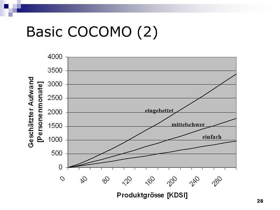 28 Basic COCOMO (2) eingebettet mittelschwer einfach
