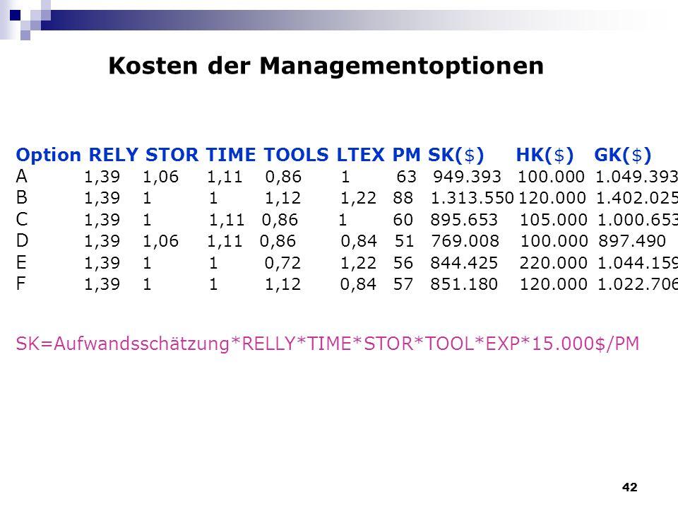 42 Kosten der Managementoptionen Option RELY STOR TIME TOOLS LTEX PM SK($) HK($) GK($) A 1,39 1,06 1,11 0,86 1 63 949.393 100.000 1.049.393 B 1,39 1 1