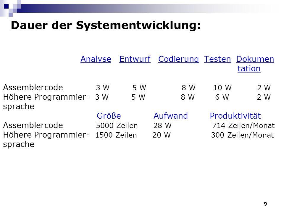 9 Dauer der Systementwicklung: Analyse Entwurf Codierung Testen Dokumen tation Assemblercode 3 W 5 W 8 W 10 W 2 W Höhere Programmier- 3 W 5 W 8 W 6 W