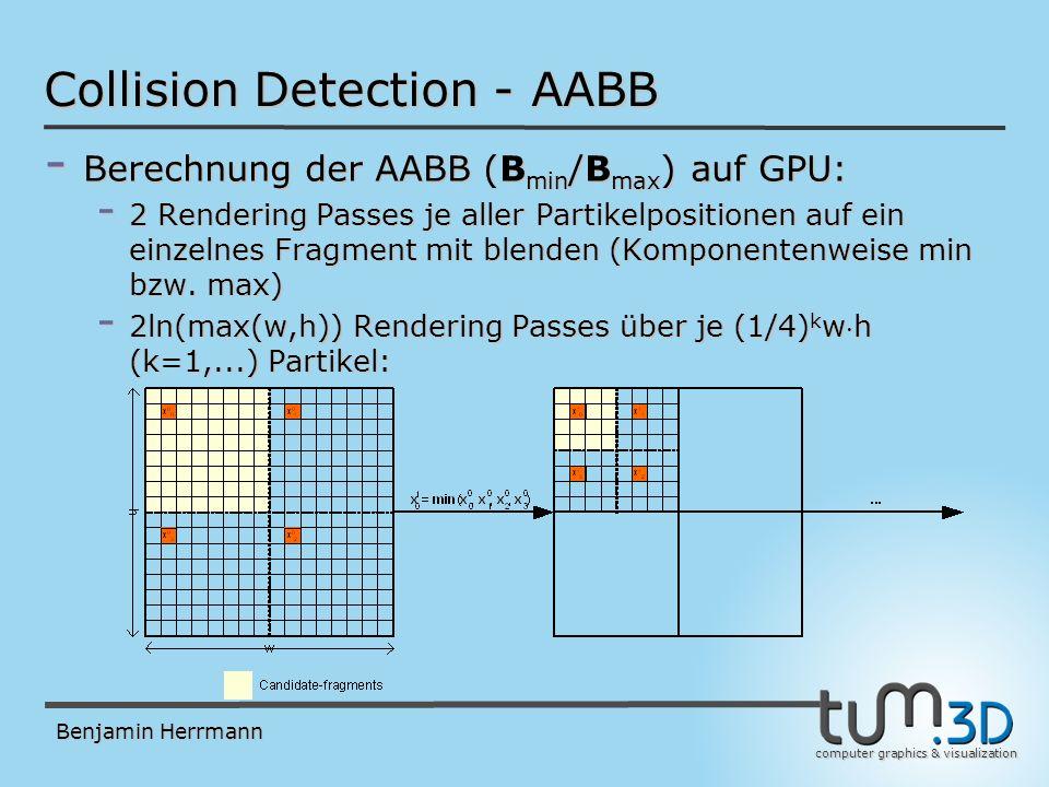 computer graphics & visualization Benjamin Herrmann Collision Detection - AABB - Berechnung der AABB (B min /B max ) auf GPU: - 2 Rendering Passes je aller Partikelpositionen auf ein einzelnes Fragment mit blenden (Komponentenweise min bzw.