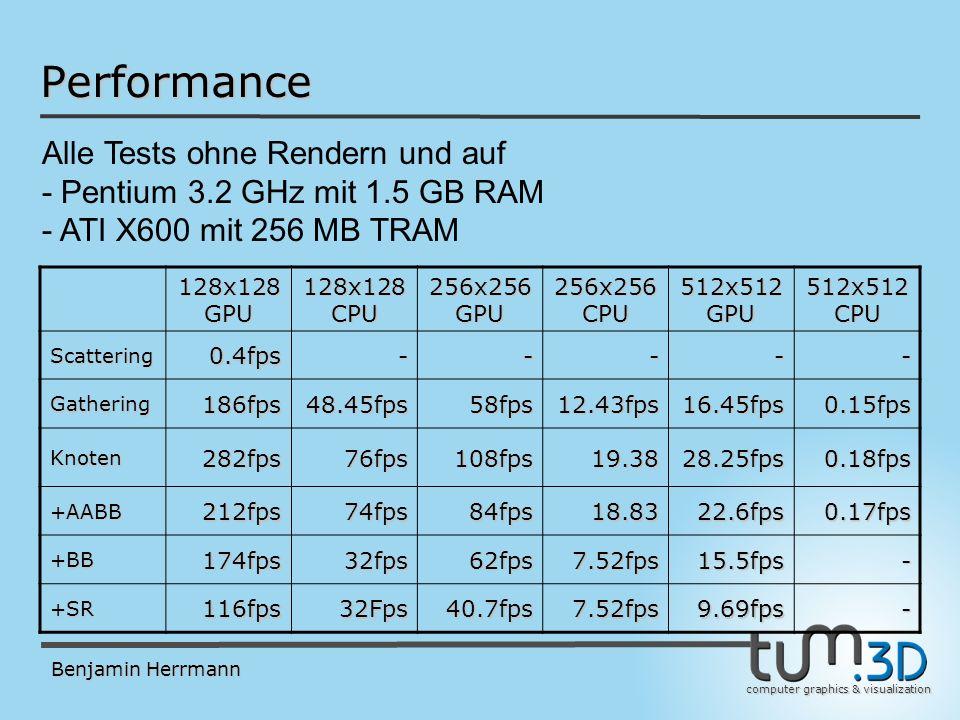 computer graphics & visualization Benjamin Herrmann 128x128 GPU 128x128 CPU 256x256 GPU 256x256 CPU 512x512 GPU 512x512 CPU Scattering0.4fps----- Gathering186fps48.45fps58fps12.43fps16.45fps0.15fps Knoten282fps76fps108fps19.3828.25fps0.18fps +AABB212fps74fps84fps18.8322.6fps0.17fps +BB174fps32fps62fps7.52fps15.5fps- +SR116fps32Fps40.7fps7.52fps9.69fps- Performance Alle Tests ohne Rendern und auf - Pentium 3.2 GHz mit 1.5 GB RAM - ATI X600 mit 256 MB TRAM
