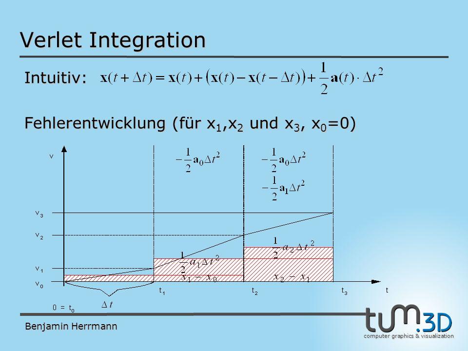 computer graphics & visualization Benjamin Herrmann Verlet Integration Korrekt: Fehlerentwicklung (für x 1,x 2 und x 3, x 0 =0)