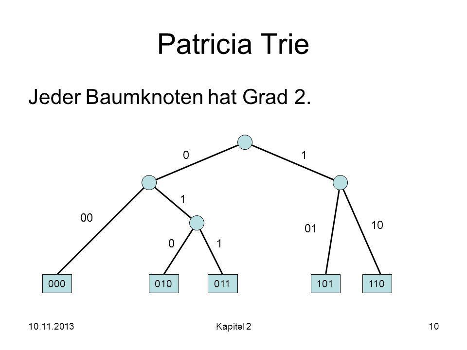 10.11.2013Kapitel 210 Patricia Trie Jeder Baumknoten hat Grad 2. 00 1 1 0 01 01 10 000010011101110