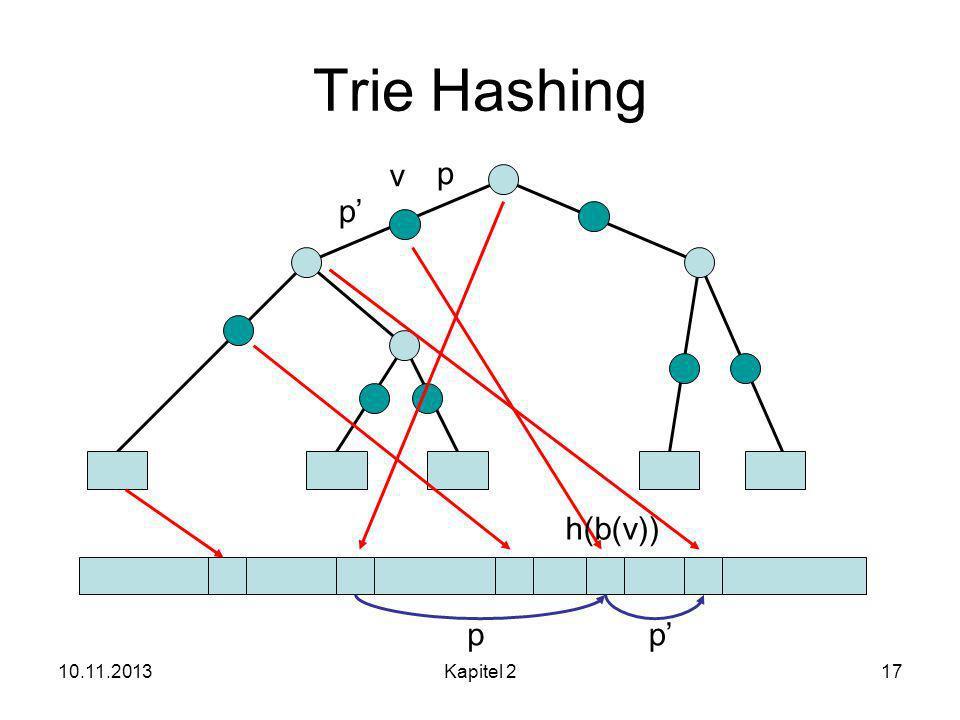 10.11.2013Kapitel 217 Trie Hashing v h(b(v)) p p pp