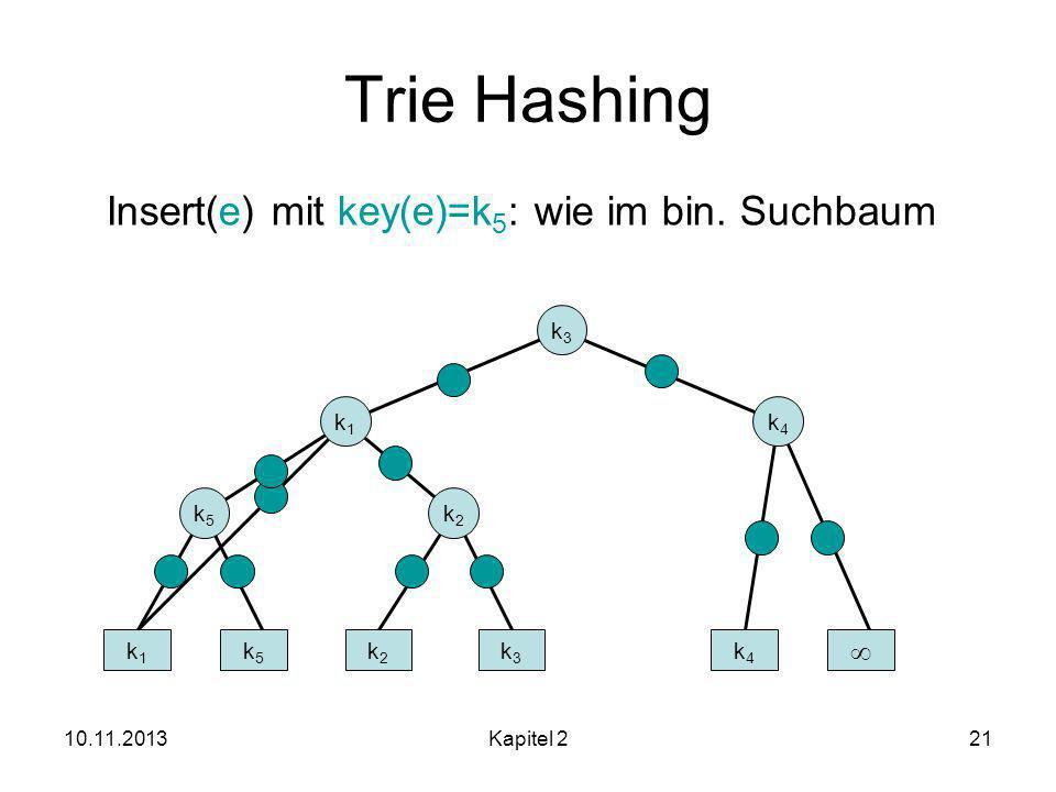 10.11.2013Kapitel 221 Trie Hashing k2k2 k1k1 k2k2 k3k3 k4k4 Insert(e) mit key(e)=k 5 : wie im bin.