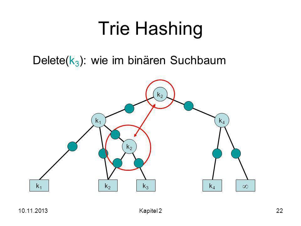 10.11.2013Kapitel 222 Trie Hashing k2k2 k1k1 k2k2 k3k3 k4k4 Delete(k 3 ): wie im binären Suchbaum k1k1 k3k3 k4k4 k2k2