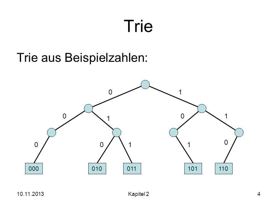 10.11.2013Kapitel 24 Trie Trie aus Beispielzahlen: 0 1 1 0 0 0 101 1 0 000010011101110