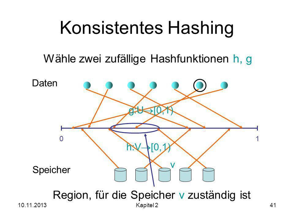10.11.2013Kapitel 241 Konsistentes Hashing 01 Daten Speicher g:U [0,1) h:V [0,1) Wähle zwei zufällige Hashfunktionen h, g Region, für die Speicher v zuständig ist v