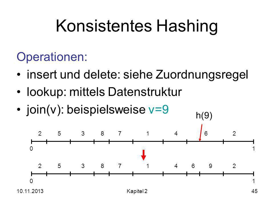 10.11.2013Kapitel 245 Konsistentes Hashing Operationen: insert und delete: siehe Zuordnungsregel lookup: mittels Datenstruktur join(v): beispielsweise v=9 253871462 01 253871462 01 h(9) 9