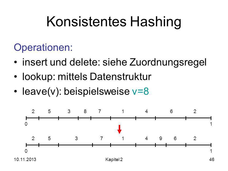 10.11.2013Kapitel 246 Konsistentes Hashing Operationen: insert und delete: siehe Zuordnungsregel lookup: mittels Datenstruktur leave(v): beispielsweise v=8 253871462 01 25371462 01 9