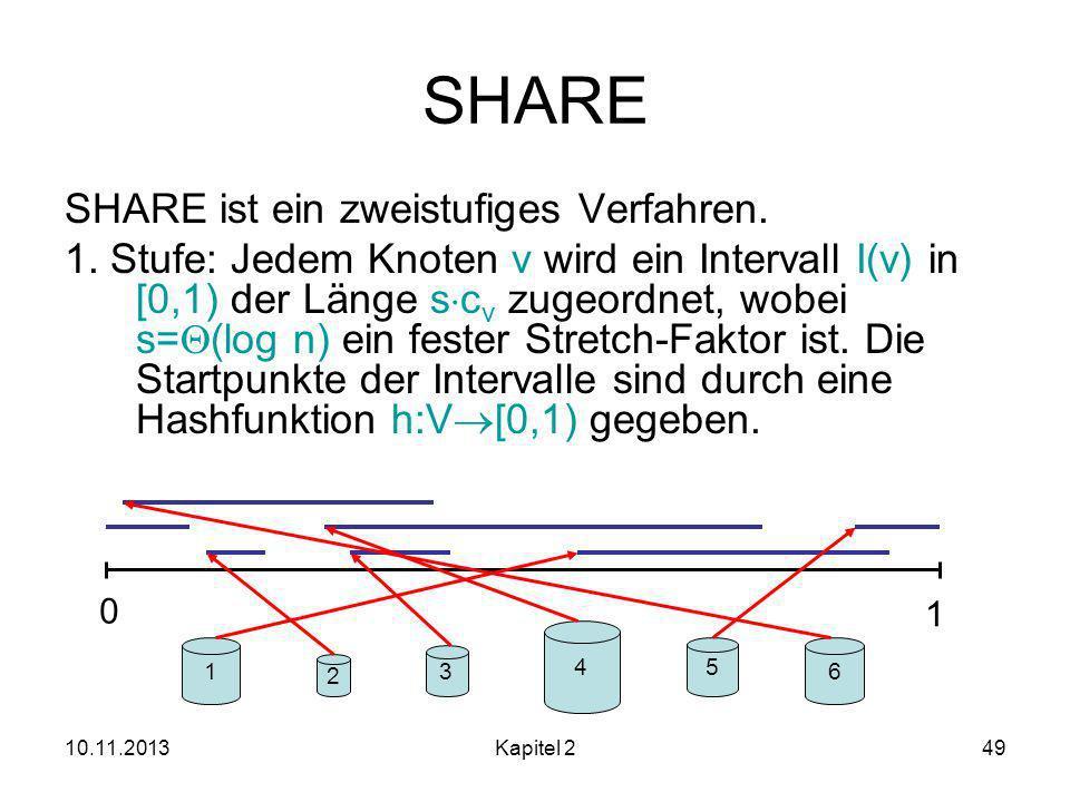 10.11.2013Kapitel 249 SHARE SHARE ist ein zweistufiges Verfahren.