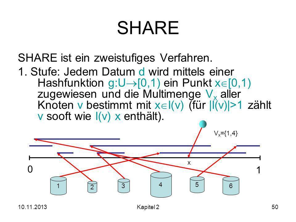 10.11.2013Kapitel 250 SHARE SHARE ist ein zweistufiges Verfahren.