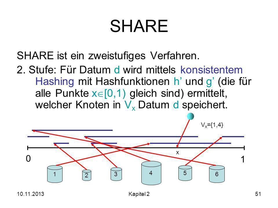10.11.2013Kapitel 251 SHARE SHARE ist ein zweistufiges Verfahren.