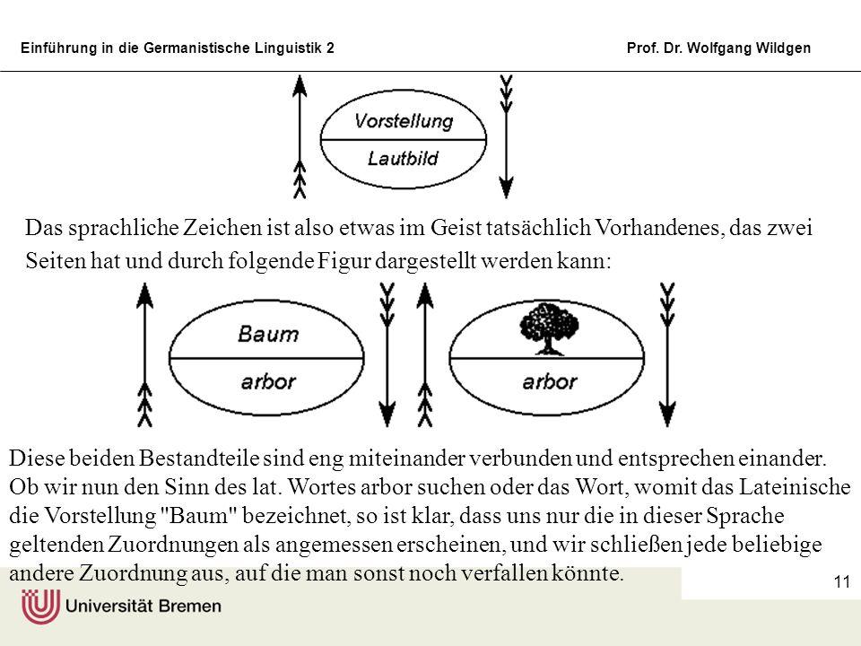 Einführung in die Germanistische Linguistik 2Prof. Dr. Wolfgang Wildgen 11 Das sprachliche Zeichen ist also etwas im Geist tatsächlich Vorhandenes, da