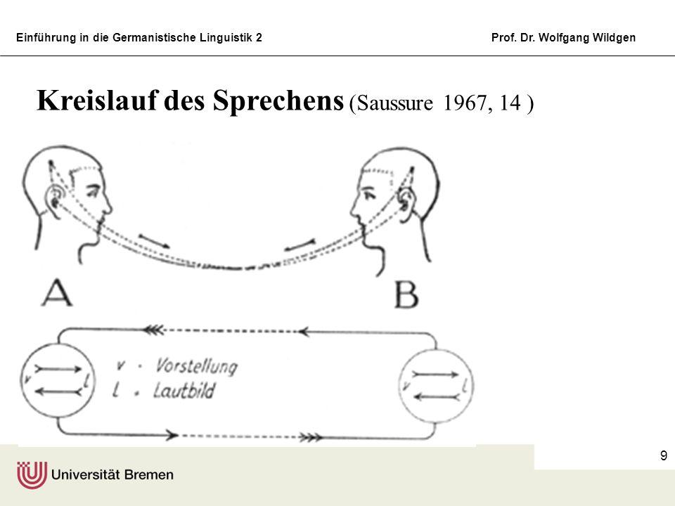 Einführung in die Germanistische Linguistik 2Prof. Dr. Wolfgang Wildgen 9 Kreislauf des Sprechens (Saussure 1967, 14 )
