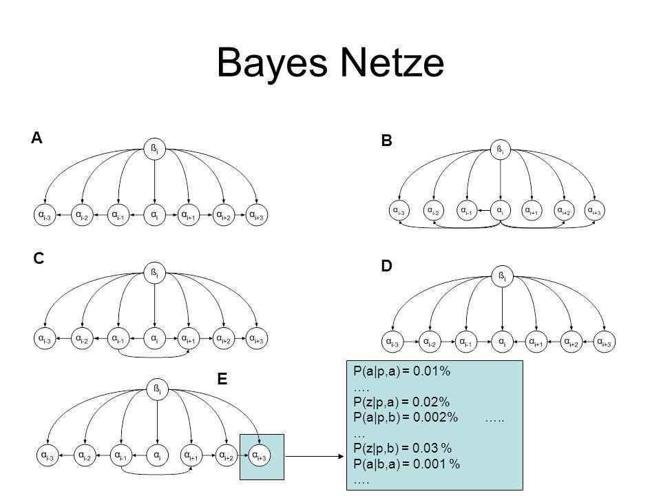 Bayes Netze A B C D E P(a p,a) = 0.01% ….P(z p,a) = 0.02% P(a p,b) = 0.002% …..