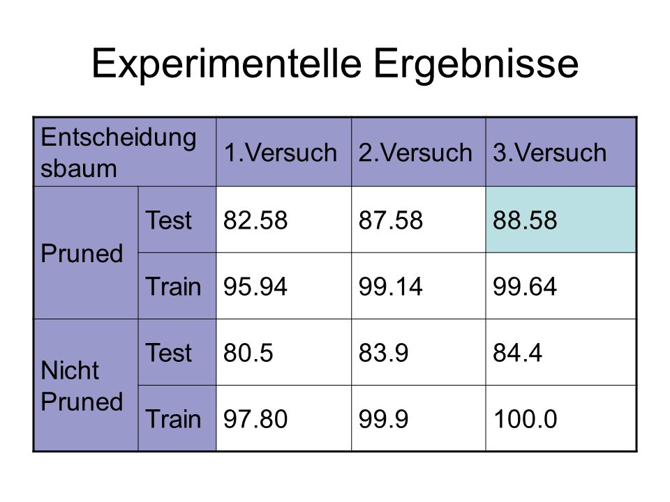 Experimentelle Ergebnisse Entscheidung sbaum 1.Versuch2.Versuch3.Versuch Pruned Test82.5887.5888.58 Train95.9499.1499.64 Nicht Pruned Test80.583.984.4 Train97.8099.9100.0