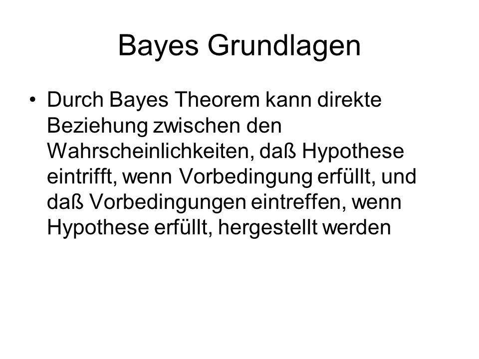 Bayes Grundlagen Bayes Theorem P(h) = a priori Wahrscheinlichkeit einer Hypothese P(D) = a priori Wahrscheinlichkeit einer Bedingung P(h|D) = Wahrscheinlichkeit von h gegeben D P(D|h) = Wahrscheinlichkeit von D gegeben h