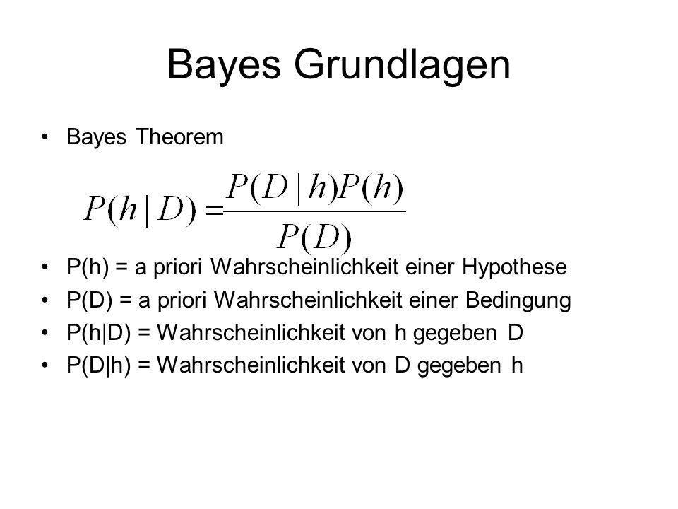 Bayes Grundlagen Bayes Theorem P(h) = a priori Wahrscheinlichkeit einer Hypothese P(D) = a priori Wahrscheinlichkeit einer Bedingung P(h D) = Wahrscheinlichkeit von h gegeben D P(D h) = Wahrscheinlichkeit von D gegeben h