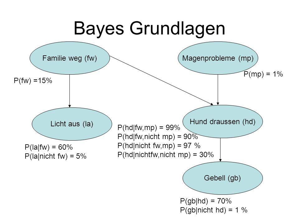 Bayes Grundlagen Magenprobleme (mp) Gebell (gb) Hund draussen (hd) Licht aus (la) Familie weg (fw) P(fw) =15% P(mp) = 1% P(la fw) = 60% P(la nicht fw) = 5% P(hd fw,mp) = 99% P(hd fw,nicht mp) = 90% P(hd nicht fw,mp) = 97 % P(hd nichtfw,nicht mp) = 30% P(gb hd) = 70% P(gb nicht hd) = 1 %