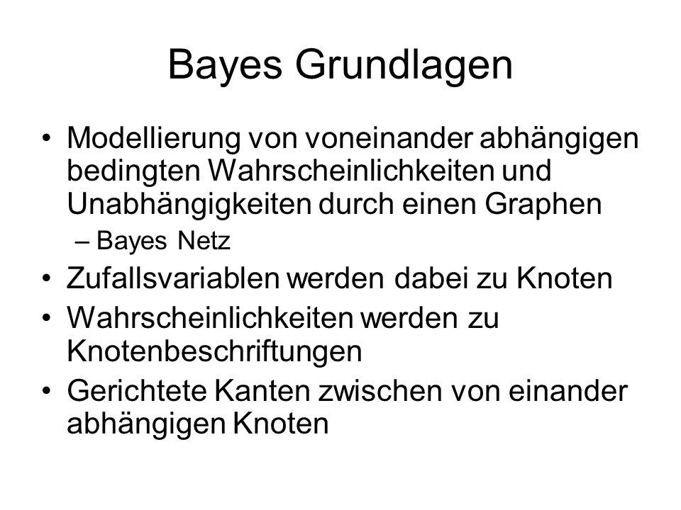 Bayes Grundlagen Modellierung von voneinander abhängigen bedingten Wahrscheinlichkeiten und Unabhängigkeiten durch einen Graphen –Bayes Netz Zufallsvariablen werden dabei zu Knoten Wahrscheinlichkeiten werden zu Knotenbeschriftungen Gerichtete Kanten zwischen von einander abhängigen Knoten
