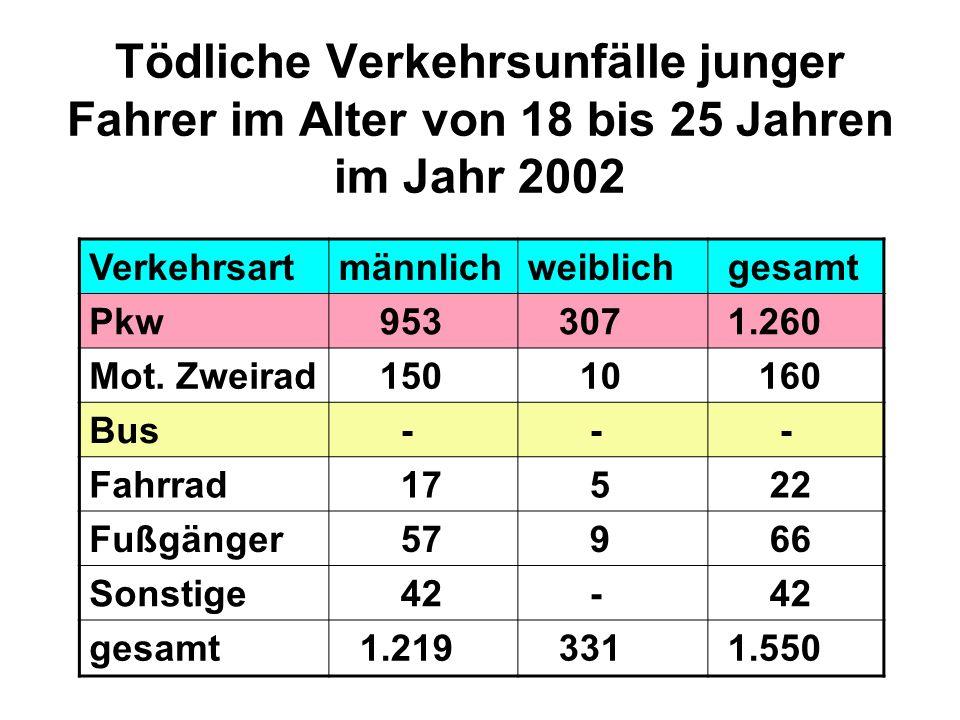 Tödliche Verkehrsunfälle junger Fahrer im Alter von 18 bis 25 Jahren im Jahr 2002 Verkehrsartmännlichweiblich gesamt Pkw 953 307 1.260 Mot. Zweirad 15