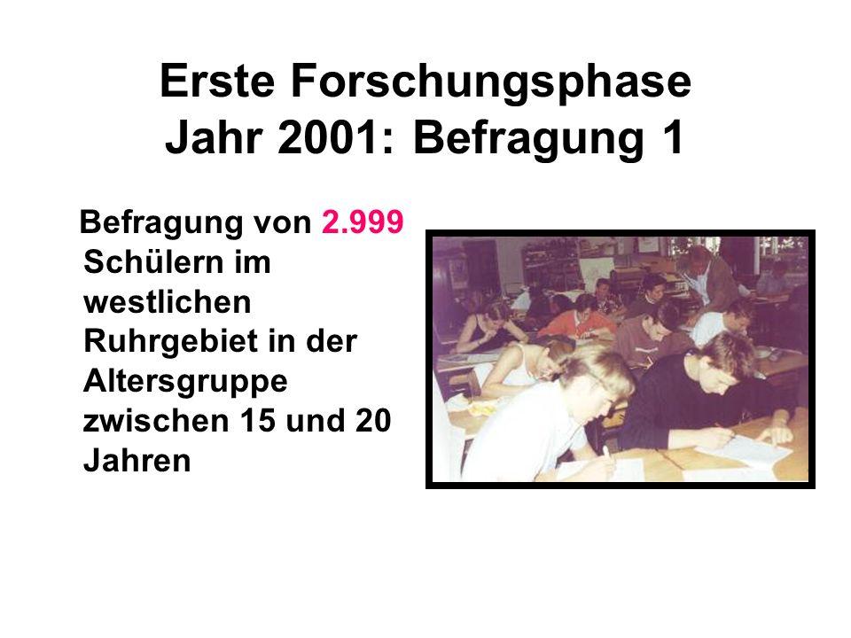 Erste Forschungsphase Jahr 2001: Befragung 1 Befragung von 2.999 Schülern im westlichen Ruhrgebiet in der Altersgruppe zwischen 15 und 20 Jahren